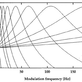Modulation-detection thresholds of sinusoidal amplitude