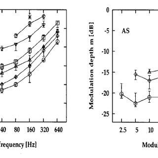 Modulation-detection thresholds for one subject ͑ BG ͒ as