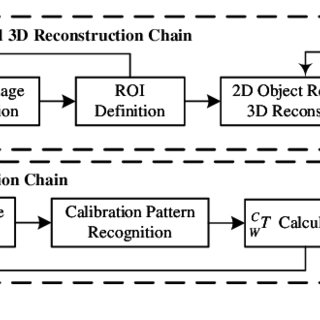 Structure and coordinate transformation in the robotic