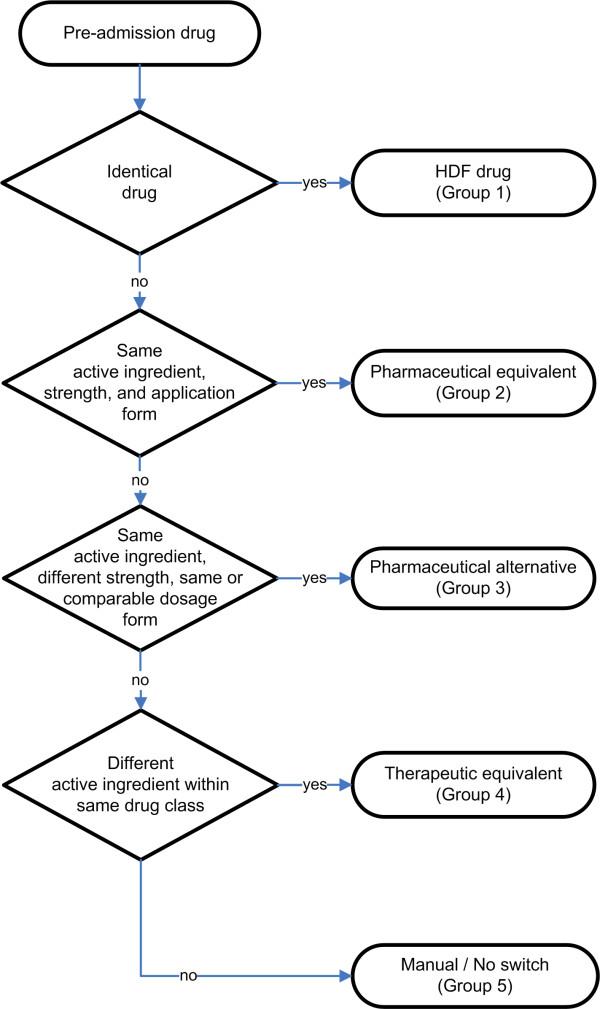 Switch Algorithm. Standardised multi-step algorithm to