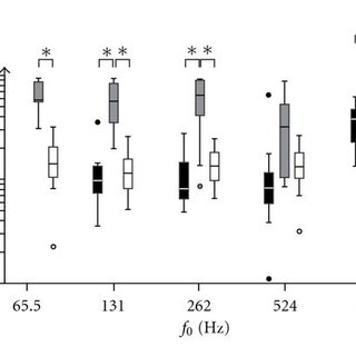 Amplitude spectrums of the f0=65.6 Hz, 131 Hz, 262 Hz, 524