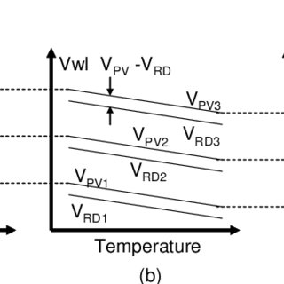 (PDF) A temperature compensation word-line voltage