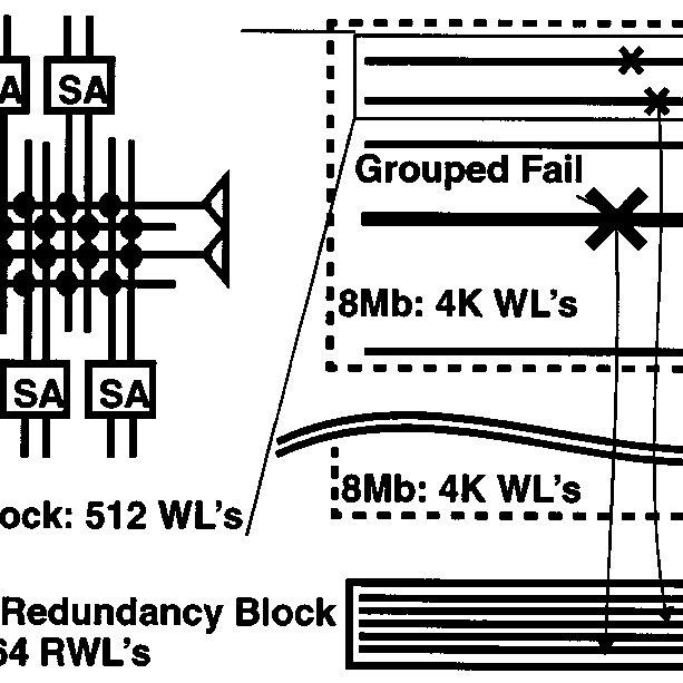 Row redundancy block architecture: arrows indicate row