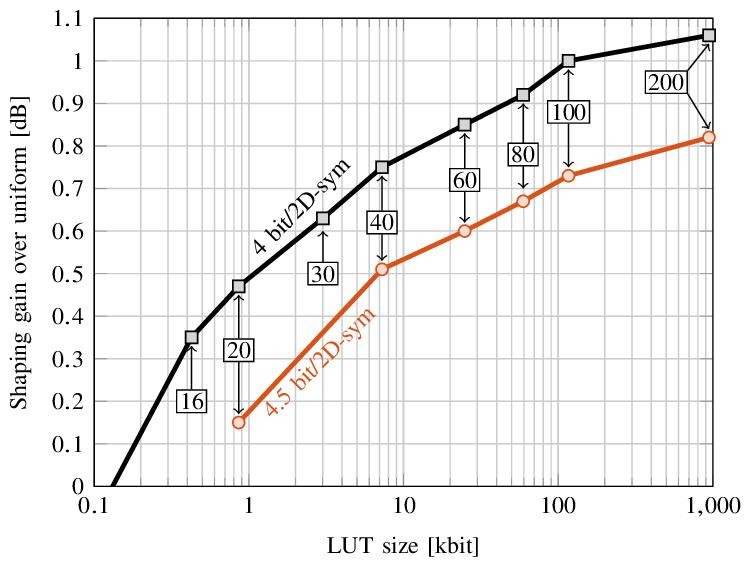 Shaping gain over uniform 64QAM with SR-HCSS versus LUT
