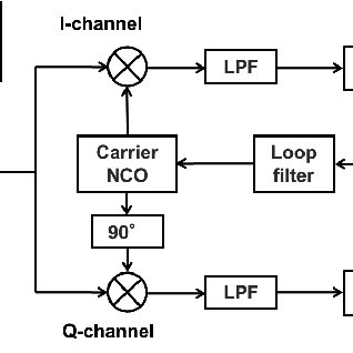 (PDF) Testing of an Ultra-tightly coupled GPS/INS under