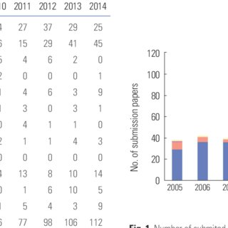 (PDF) Scientific journal status in Japan: The case of