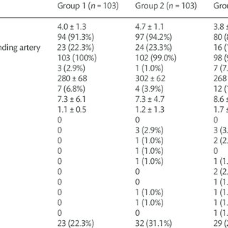 Four groups stratified by EuroSCORE II and SYNTAX score