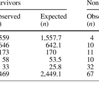 (PDF) Validation of pediatric index of mortality 2 (PIM2