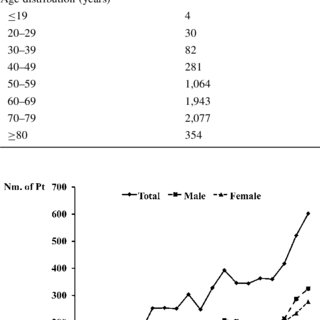 (PDF) Reoperation rates after fenestration for lumbar