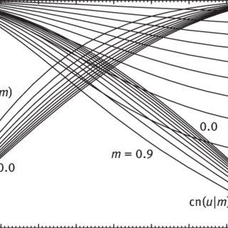 (PDF) Elliptic functions and elliptic integrals for