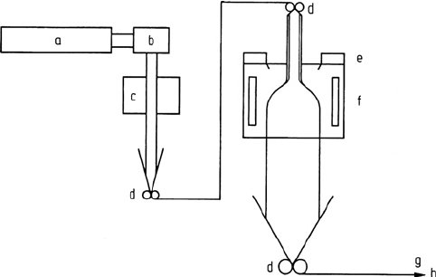 Schematic view of double bubble tubular film process, a