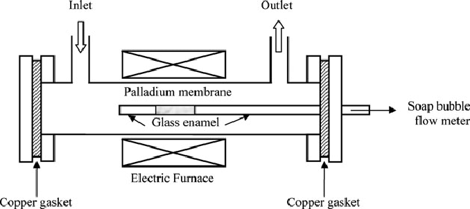 A shell and tube apparatus used for high temperature gas