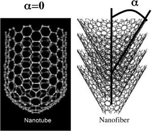 Structural differences between carbon nanotube and carbon