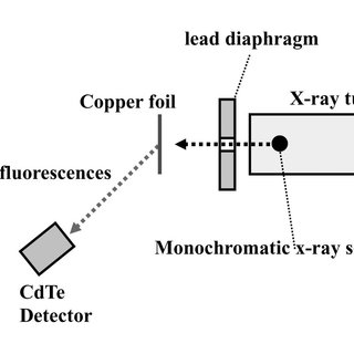 (PDF) Characteristic x-ray generator and its applications