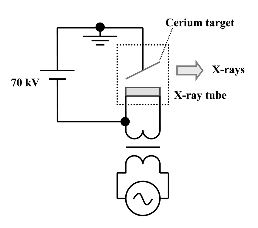 Block diagram of an XRF camera. Fig. 2. Circuit diagram of