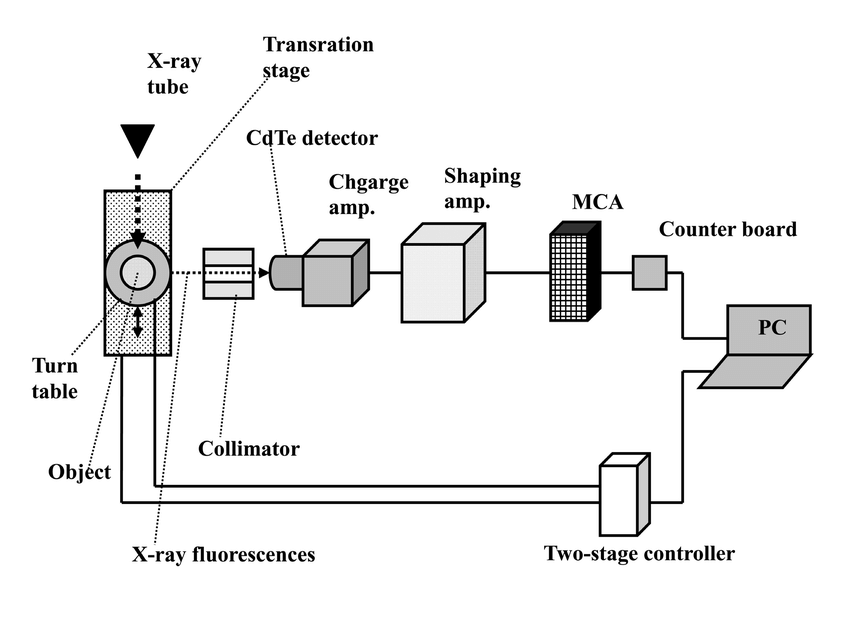 Block diagram of an XRF CT system utilizing a cerium x-ray
