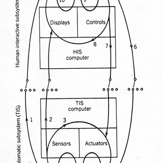 Schematic diagram of human supervision and control in