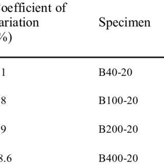(PDF) Study on size effect in bending behavior of ECC