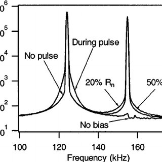 Radial electrostatic probe apparatus for measurements in