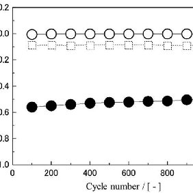 Stability of mass activity in a long cycle test up to 1000