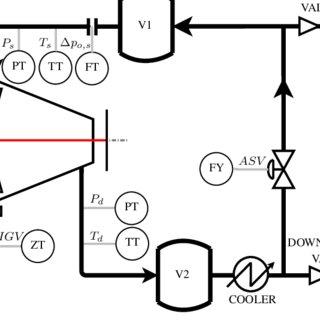 Compression system: gas turbine-driven centrifugal