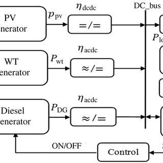 Block diagram for modeling multisource system using DOE