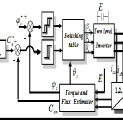 (a), Basic-two level inverter, (b) switching states of the