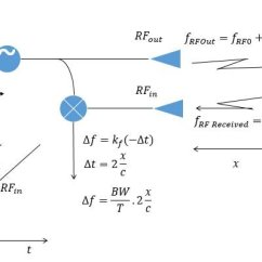 Fmcw Radar Block Diagram Leviton Dimmer Switch Wiring Principle Of Operation Download Scientific
