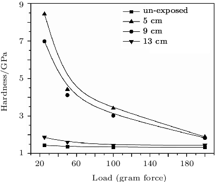 Variations of hardness of film coating with applied load
