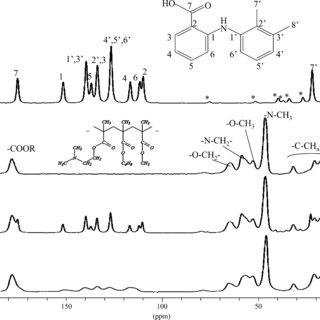 Molecular structures of ( a ) MFA, ( b ) EUDRAGIT® EPO