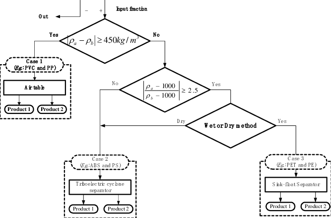 Schematic diagram for choosing the method to separate