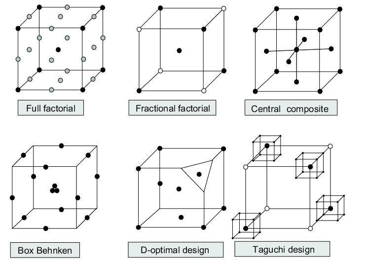 Classical design of experiments  Download Scientific Diagram