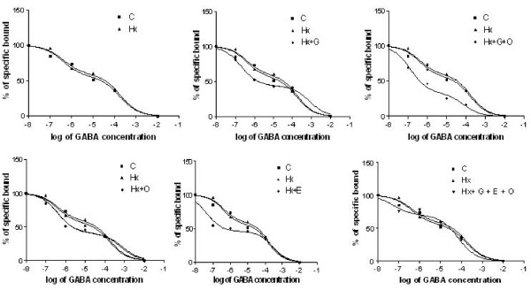 Decreased GABAB receptor function in the cerebellum and