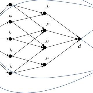Code example: GAT API example using the C++ language