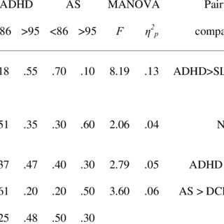 (PDF) Working Memory in Children With Developmental Disorders