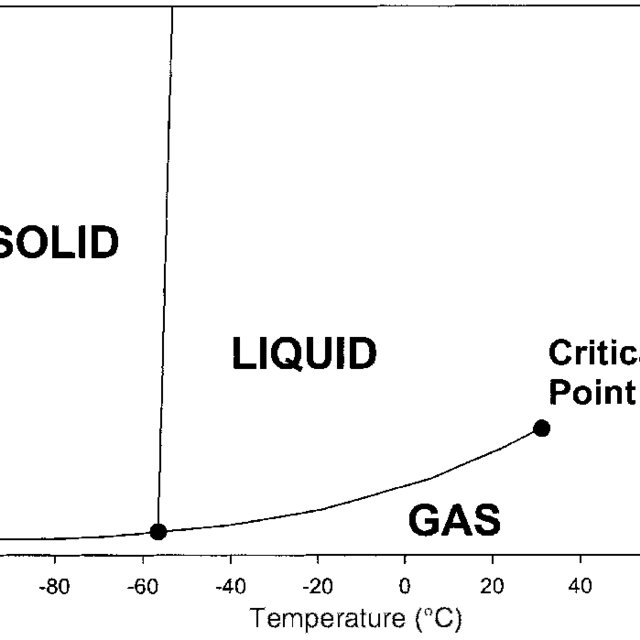 1 Hildebrand Solubility and Reduced Solubility Parameters