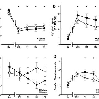 (PDF) Limited efficacy of caffeine and recovery costs