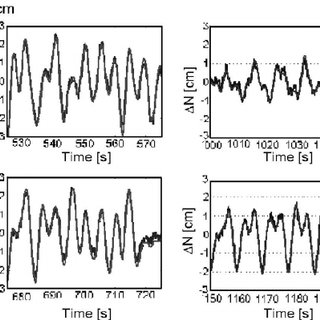 Example of position quality thresholds ͑ dotted ͒ ͑ cm ͒