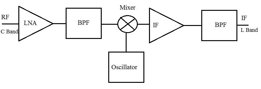 Low noise block downconverter diagram II. MICROSTRIP LINE