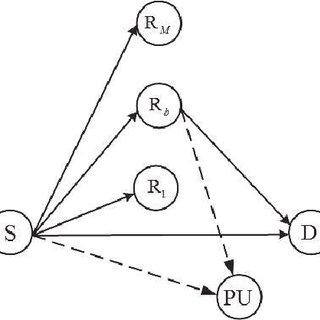 (PDF) On Performance Evaluation of Hybrid Decode-Amplify