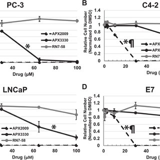 Treatment with APX3330 and APX2009 decreases survivin