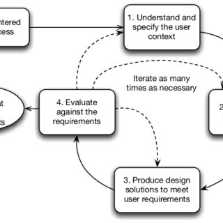 (PDF) A Case Study for Universal Design in the Internet of