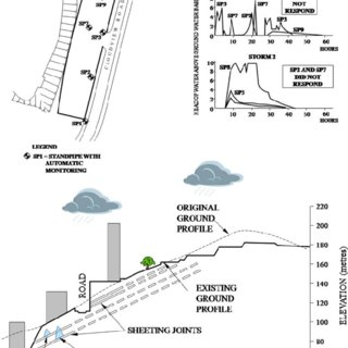 a Main engineering options for stabilising slopes in