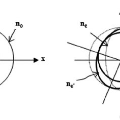 Schematic changing process of refractive index ellipsoid