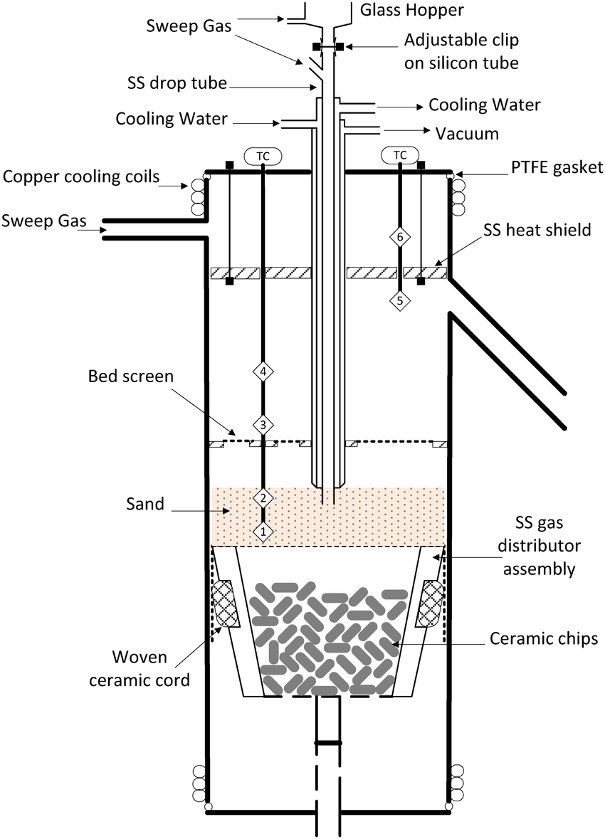 Schematic diagram of the variable-freeboard pyrolysis