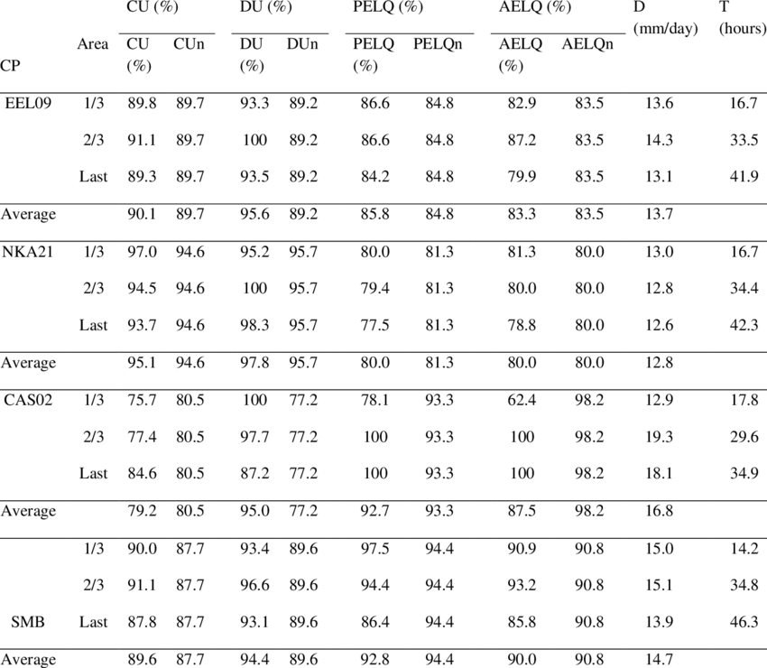 Temporal and spatial parameters for centre pivots EEL09. NKA21. CAS02...   Download Table