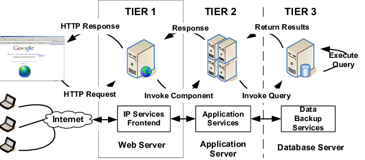 3 tier internet architecture diagram frog bone a typical server 1 web download scientific