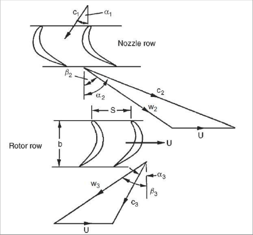 1: Velocity diagram for axial flow turbine (Dixon and Hall