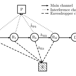 (PDF) Outage Performance of Physical Layer Security for