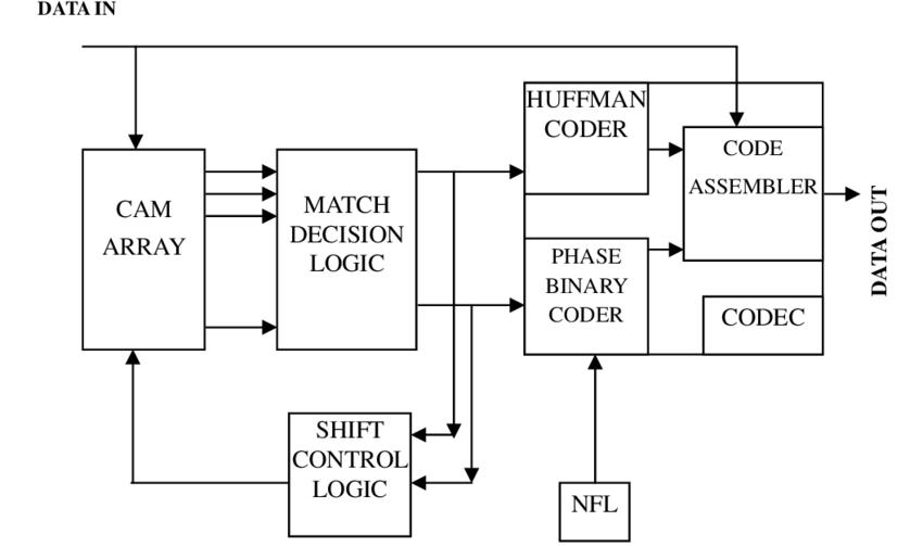 Compressor Coder Internal Block Diagram Figure 3